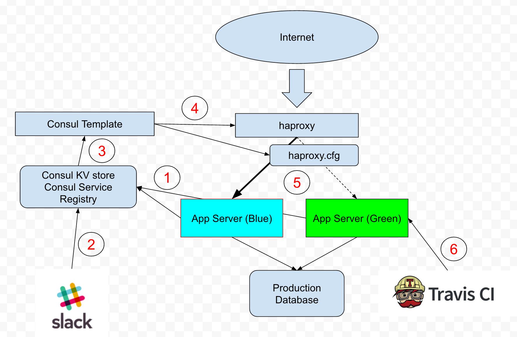 Blue Green Deployment — Commerce Hack